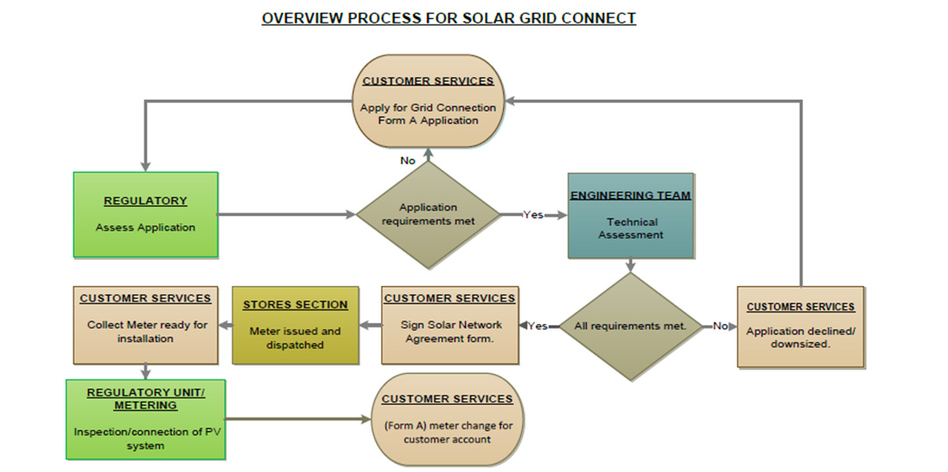 process-for-solar-grids_03